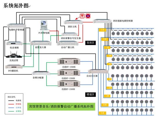 自动广播软件 gx-8600r 1 套 4 控制电脑 建议自购 1 套 5 前置放大器