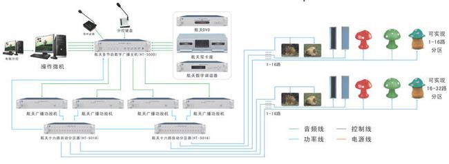 多节目源智能广播主机gx-5000系统图