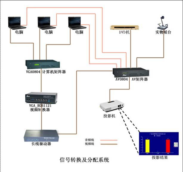 中控信號切換系統